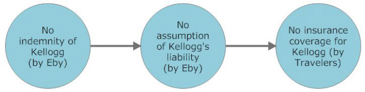 Diagram from Martin K. Eby Construction Co., Inc. v. Kellogg Brown  & Root, Inc.